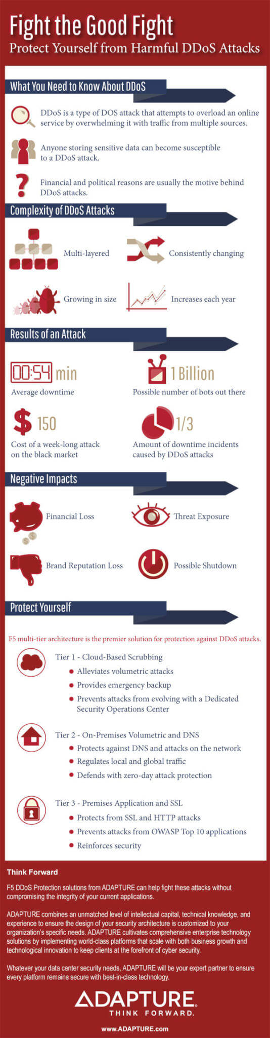 DDoS Infographic. Fight the good fight. Protect yourself from harmful DDoS Attacks. What you need to know about DDoS. DDoS is a type of DOS attack that attempts to overload an online service by overwhelming it with traffic from multiple sources. Anyone storing sensitive data can become susceptible to a DDoS attack. Financial and political reasons are usually the motive behind DDoS attacks. DDoS attacks are complex, multi-layered, consistently changing, are growing, and increase each year. The average downtime of a website during an attack is 54 minutes. There are 1 billion possible bots out there. The cost of a week-long attack on the black market is $150. 1/3 of downtime incidents are caused by DDoS attacks. The negative impacts of a DDoS attack are financial loss, brand reputation loss, threat exposure, and possible shutdown. F5 multi-tier architecture is the premier solution for protection against DDoS attacks. Tier 1 is cloud based scrubbing which alleviates volumetric attacks, provides emergency backup, and prevents attacks from evolving with a dedicated security operations center. Tier 2 is on-premises volumetric and DNS, which protects against DNS and attacks on the network, regulates local and global traffic, and defends zero-day attack protection. Tier 3 is premises application and SSL, which protects from SSL and HTTP attacks, prevents attacks from OWASP Top 10 applications, and reinforces security. Think forward. ADAPTURE's F5 DDoS Protection solution can help fight these attacks without compromising the integrity of your current applications. ADAPTURE combines an unmatched level of intellectual capital, technical knowledge and experience to ensure the design of your security architecture is customized to your organization's specific needs. ADAPTURE cultivates comprehensive enterprise technology solutions by implementing world-class platforms that scale with both business growth and technological innovation to keep clients at the forefront of cybersecurit