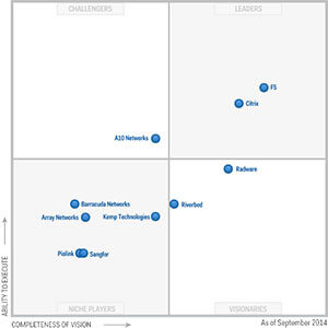 Gartner's Application Delivery Controller Magic Quadrant