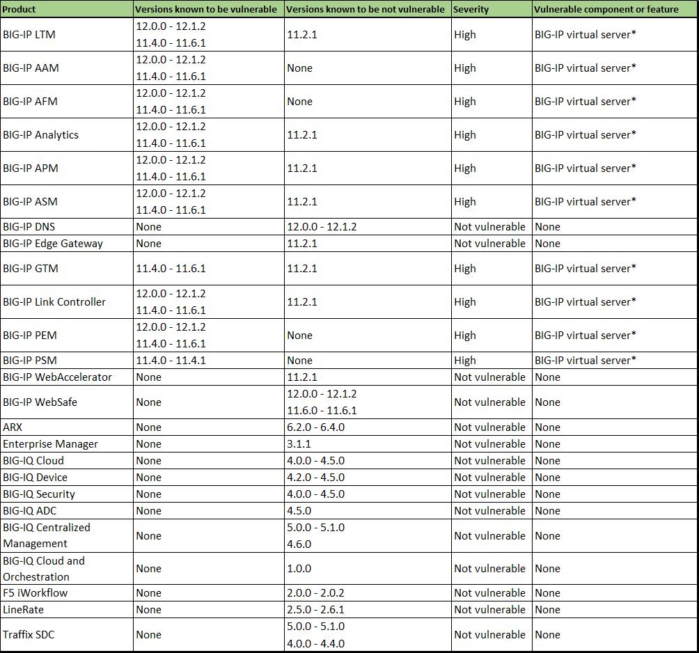F5_ticketbleed_chart